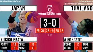 ชมคอมเม้นท์หลังเกม พร้อมคลิปย้อนหลัง เกมตบลูกยางหญิงไทย พ่าย ญี่ปุ่น 0 – 3 เซ็ต