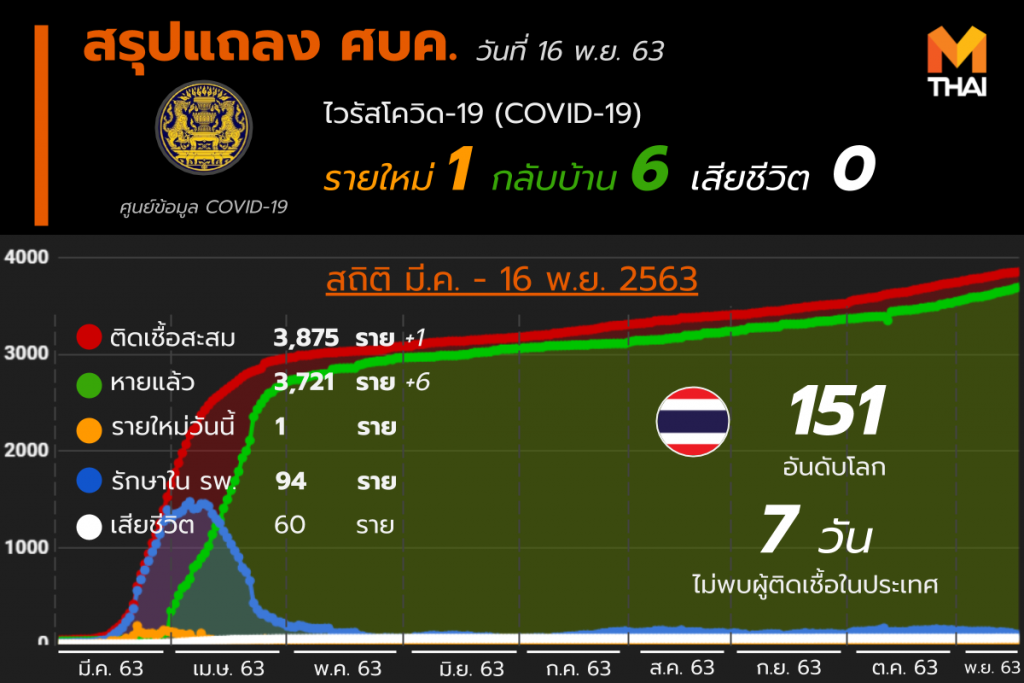 โควิด-19 ในไทย วันที่ 16 พ.ย. 63