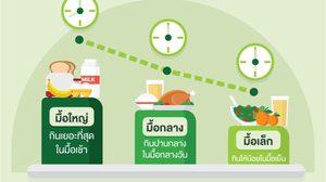 จัดหนักมื้อเช้า! เคล็ดลับลดความอ้วนด้วยตัวเอง เพิ่มเติมคือ สุขภาพดีห่างไกลโรคร้าย