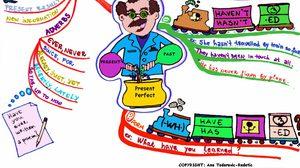 Mindmap สรุป Tense ทั้งหมดในภาษาอังกฤษ