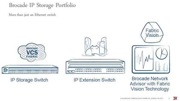 Brocade IP Storage Portfolio