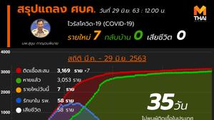 สรุปแถลงศบค. โควิด 19 ในไทย วันนี้ 29/06/2563 | 12.00 น.