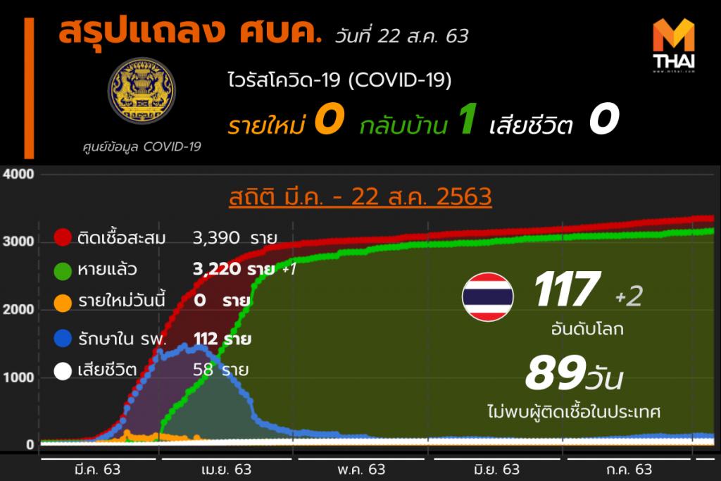 สรุปแถลงศบค. โควิด 19 ในไทย 22 ส.ค. 63