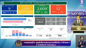 สรุปแถลงศบค. โควิด 19 ในไทย วันนี้ 27/04/2563 | 12.30 น.