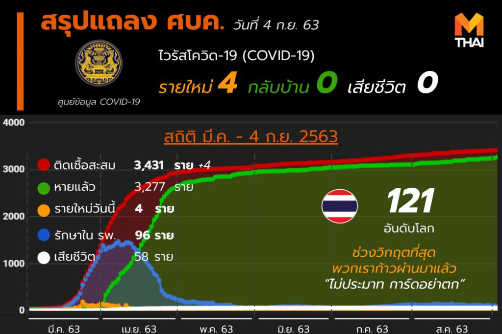 สรุปแถลงศบค. โควิด 19 ในไทย 4 ก.ย. 63
