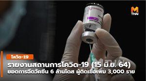 ศบค.อัพเดทยอดการฉีดวัคซีน วันที่ 15 มิ.ย. 64