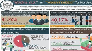 ดุสิตโพล เผยปชช. 72.28% ไม่แน่ใจควรเลือกพรรคเก่าหรือใหม่