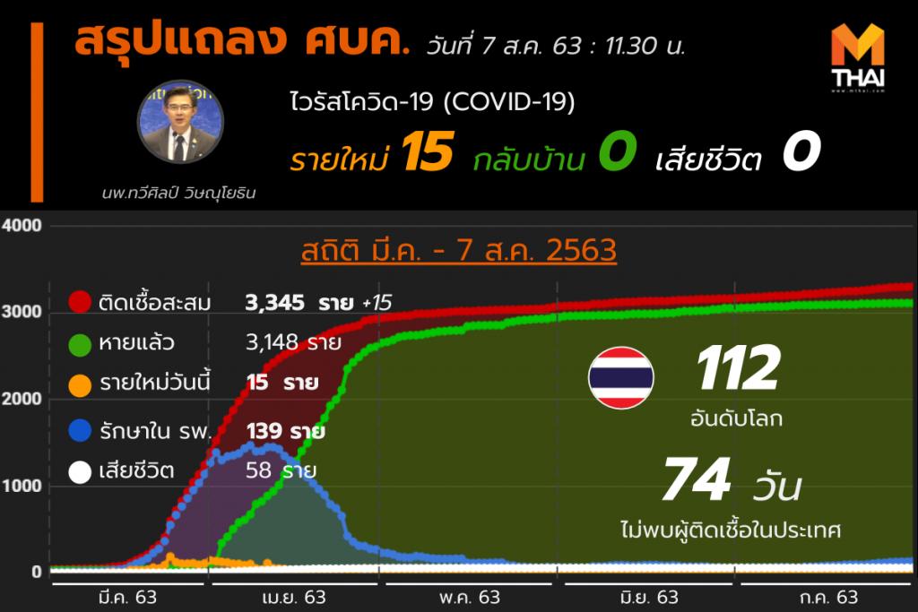 สรุปแถลงศบค. โควิด 19 ในไทย 7 ส.ค. 63