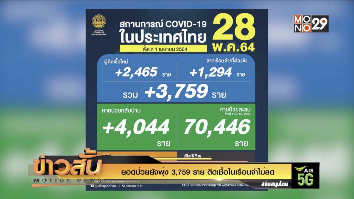 ยอดป่วยยังพุ่ง 3,759 ราย ติดเชื้อในเรือนจำไม่ลด