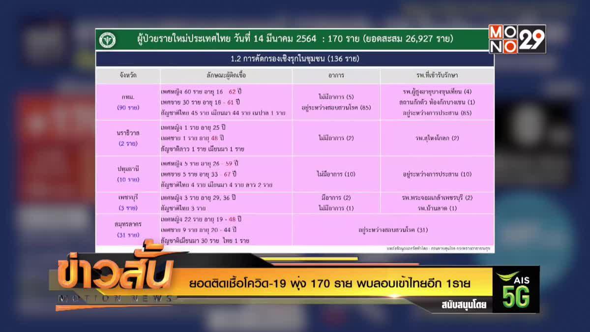 ยอดติดเชื้อโควิด-19 พุ่ง 170 ราย พบลอบเข้าไทยอีก 1ราย