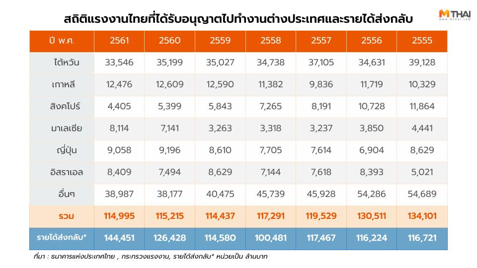 สถิติแรงงานไทยที่ได้รับอนุญาตเดินทางไปทำงานต่างประเทศ