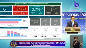 สรุปแถลงศบค. โควิด 19 ในไทย วันนี้ 1/05/2563 | 11.30 น.
