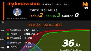 สรุปแถลงศบค. โควิด 19 ในไทย วันนี้ 30/06/2563 | 11.30 น.