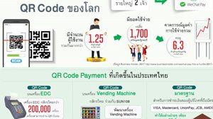 ถอดรหัส QR Code ยุคสังคมไร้เงินสด คนหันมาใช้จ่ายผ่านแอพมากขึ้น
