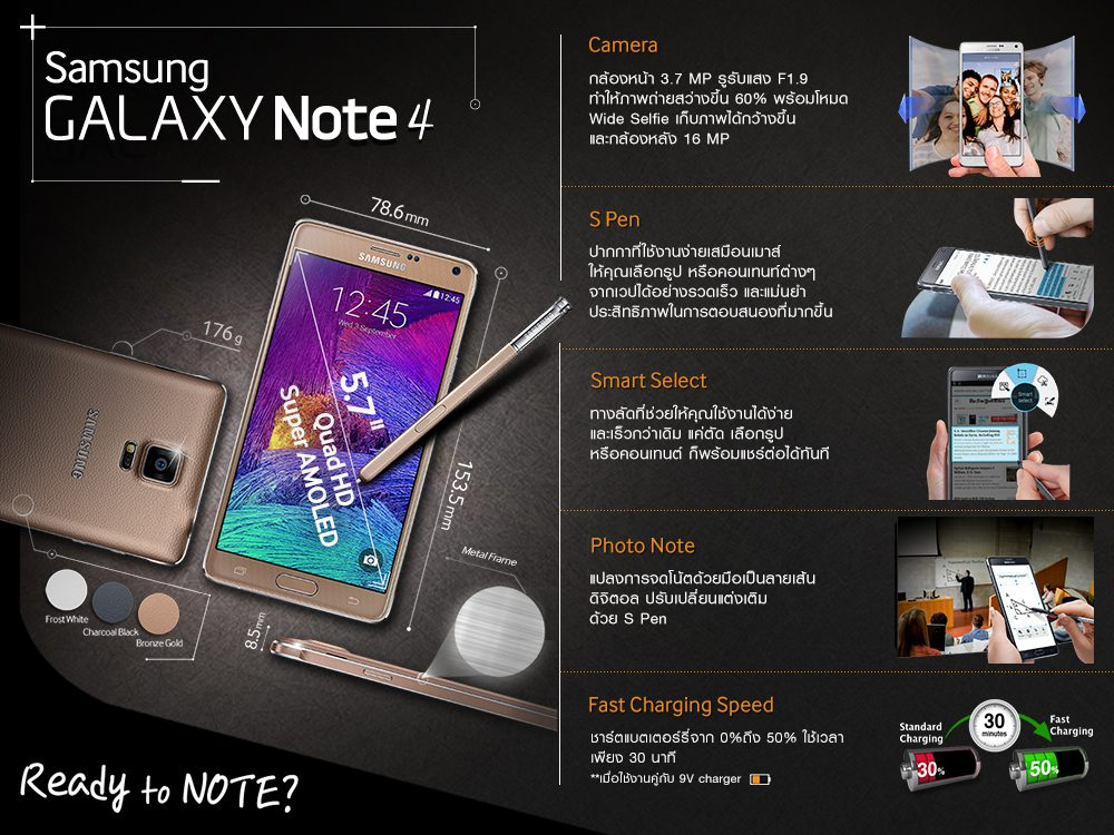 Note 4 Highlight Feature Infographic
