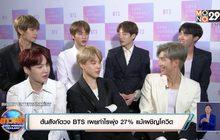 ต้นสังกัดวง BTS เผยกำไรพุ่ง 27% แม้เผชิญโควิด