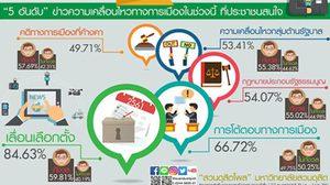 โพลชี้คนไทยกว่า 84.63 % สนใจข่าวเลื่อนเลือกตั้ง อยากรู้เหตุผลของรัฐบาล