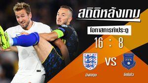 สถิติหลังเกม อังกฤษ vs โคโซโว (10 ก.ย. 62)