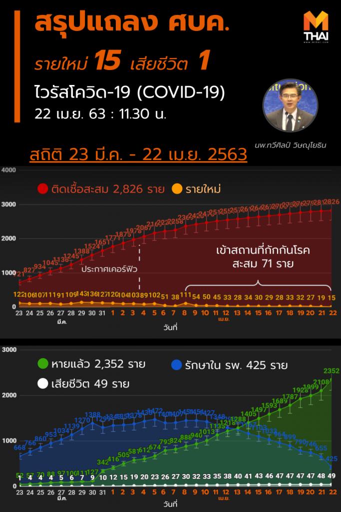 สรุปแถลง ศบค. โควิด 19 ในไทย วันนี้ 22/04/2563 | 11.30 น.