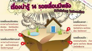 14 รอยเลื่อนมีพลังในประเทศไทย พื้นที่เสียงแผ่นดินไหว