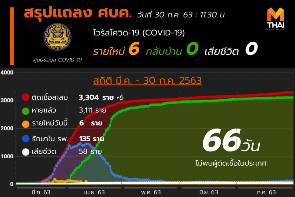 สรุปแถลงศบค. โควิด 19 ในไทย 30 ก.ค. 63