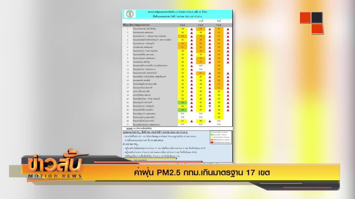 ค่าฝุ่น PM2.5 กทม.เกินมาตรฐาน 17 เขต