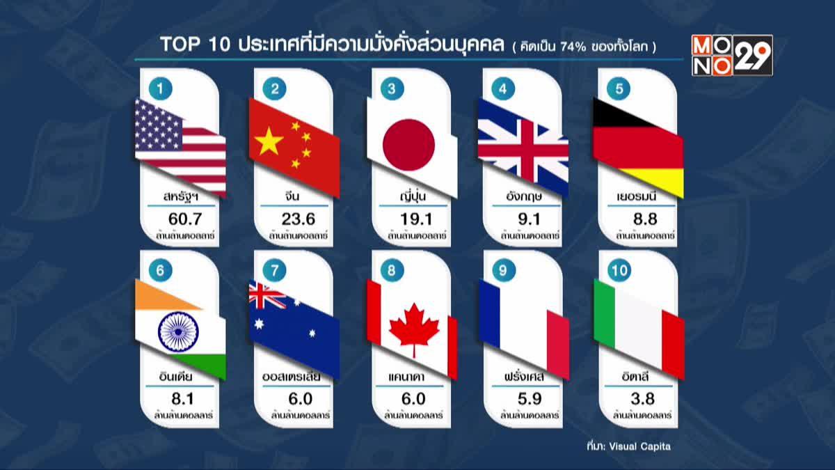 ประเทศไหนรวยสุดในโลก