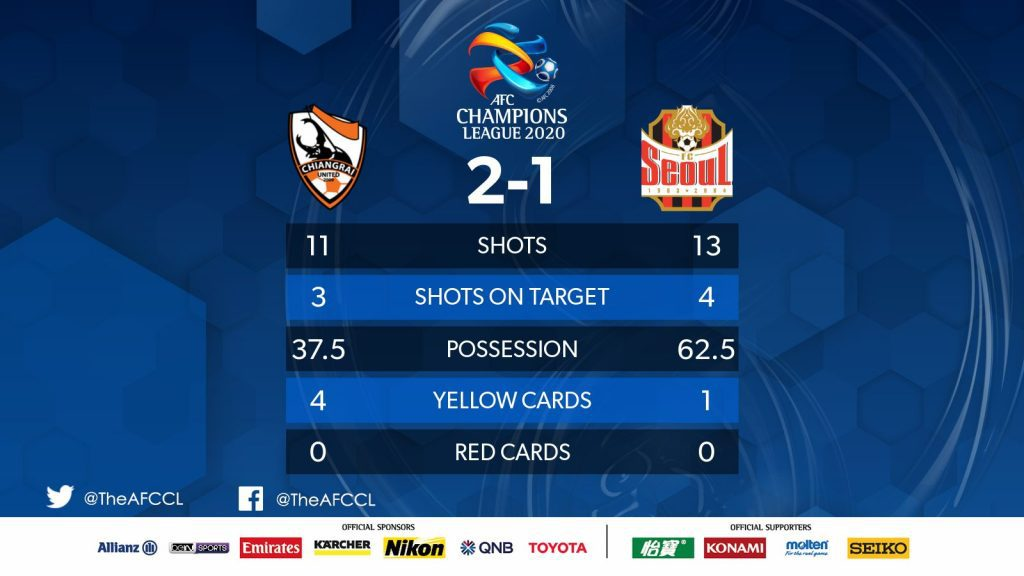 สถิติฟุตบอล สิงห์ เชียงราย ยูไนเต็ด 2 - 1 เอฟซี โซล