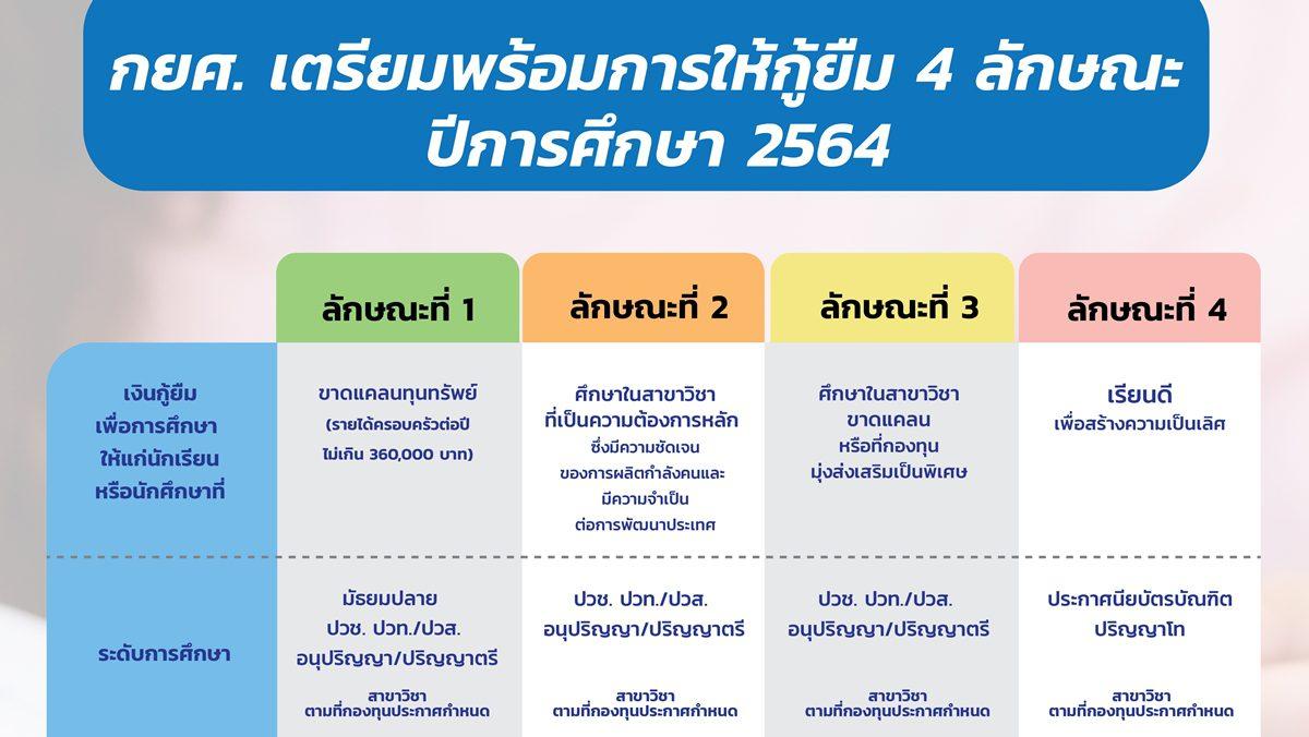 กยศ. เพิ่มโอกาสทางการศึกษา พร้อมให้กู้ยืม 4 ลักษณะ ในปีการศึกษา 2564