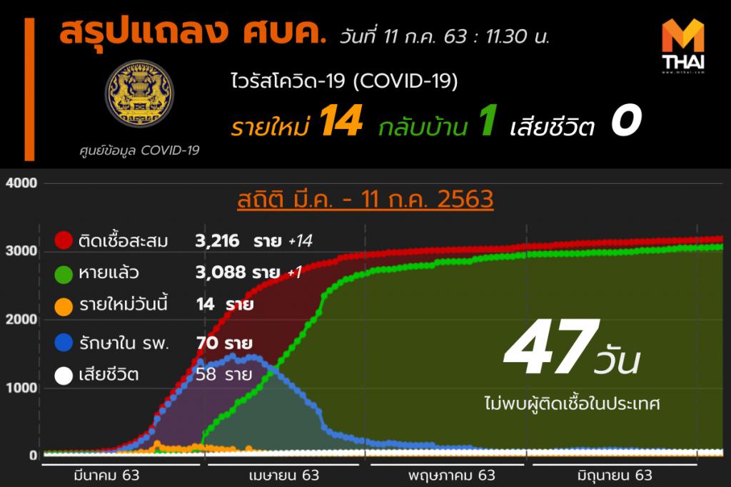 สรุปแถลงศบค. โควิด 19 ในไทย 11 ก.ค. 63