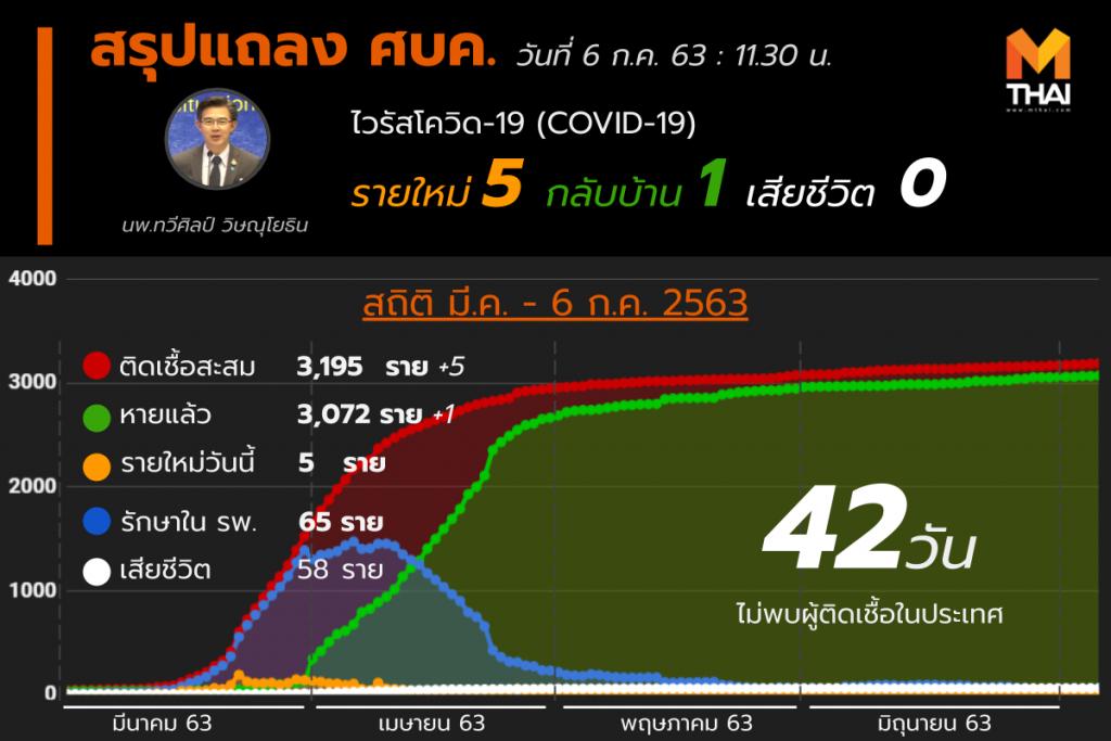สรุปแถลงศบค. โควิด 19 ในไทย วันนี้ 06/07/2563 | 11.30 น.