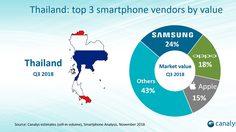 เข้าใกล้อันดับ1! แบรนด์ OPPO ครองอันดับ2 ตลาดสมาร์ทโฟน ในประเทศไทย ประจำไตรมาศที่3 ปี 2561