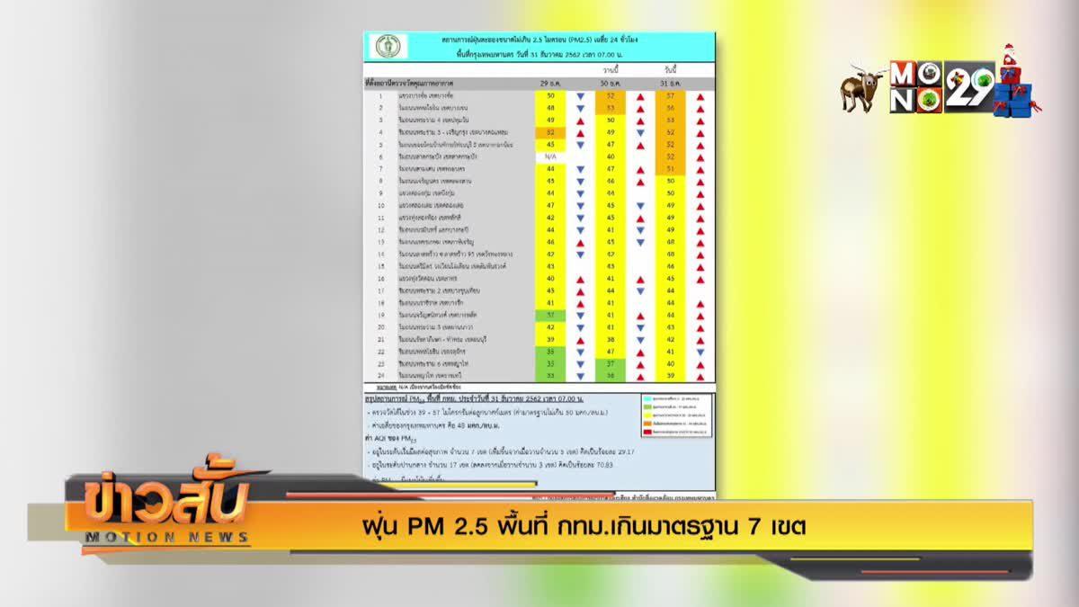 ฝุ่น PM 2.5 พื้นที่ กทม.เกินมาตรฐาน 7 เขต
