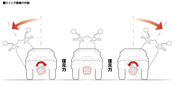 Honda Gyro e: