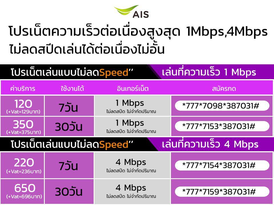 โปรเน็ต Ais 1Mbps,4Mbpsไม่ลดสปีดเฉพาะลูกค้าเก่า