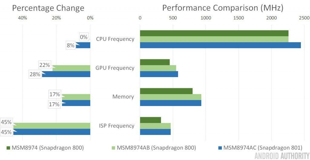 Snapdragon-800-vs-801