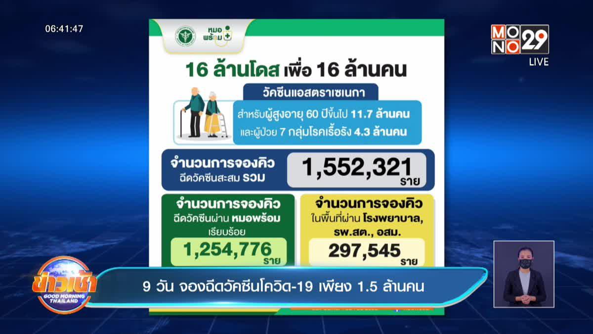 9 วัน จองฉีดวัคซีนโควิด-19 เพียง 1.5 ล้านคน