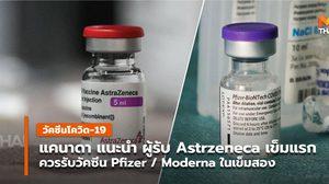 แคนาดา แนะผู้รับวัคซีนโควิด-19 Astrazeneca เข็มแรก และรับ Pfizer เป็นเข็ม 2