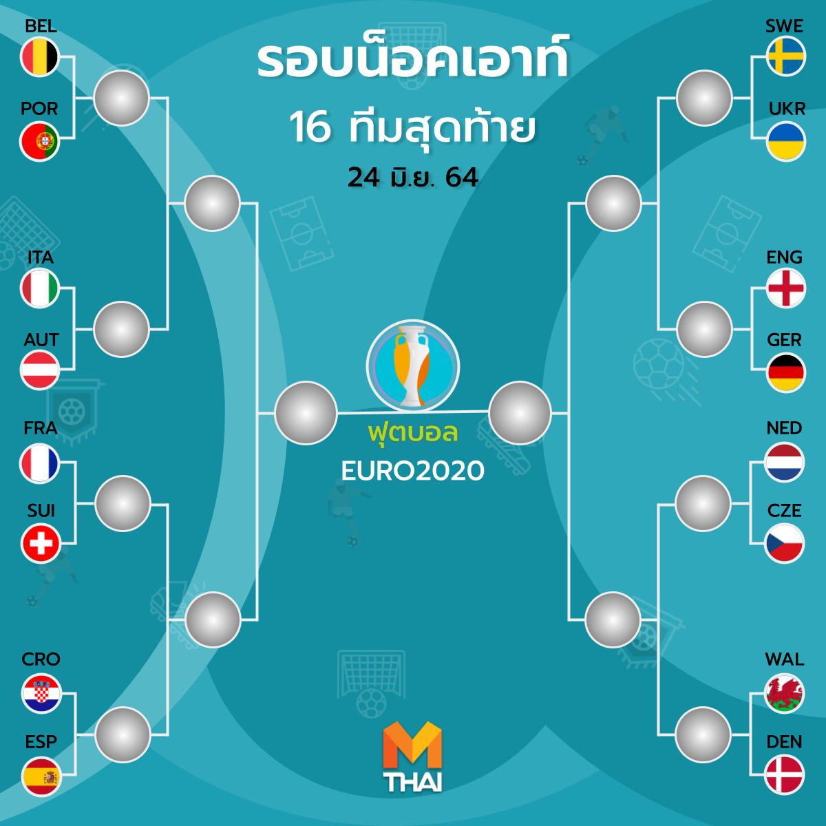 โฉมหน้า 16 ทีมสุดท้าย ยูโร 2020 อังกฤษ พบ เยอรมนี และเบลเยียม พบ โปรตุเกส