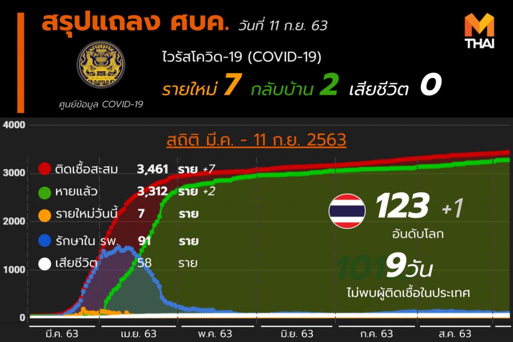 สรุปแถลงศบค. โควิด 19 ในไทย 11 ก.ย. 63