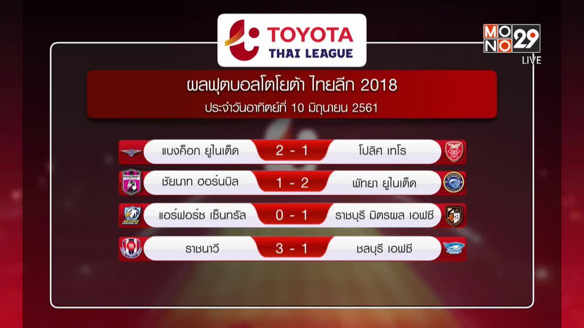 ผลฟุตบอลโตโยต้า ไทยลีก 2018