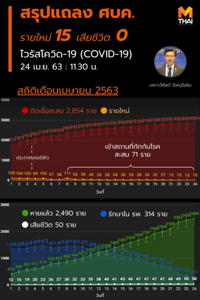 สรุปแถลงศบค. โควิด 19 ในไทย วันนี้ 24/04/2563 | 11.30 น.