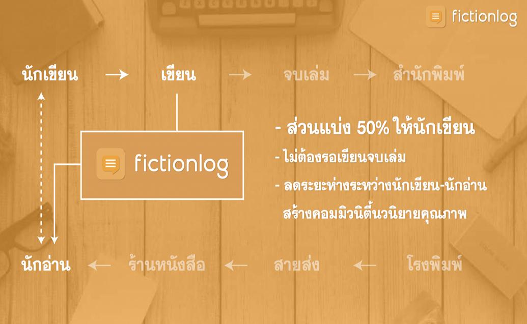 fictionlog-model