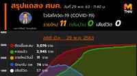สรุปแถลงศบค. โควิด 19 ในไทย วันนี้ 29/05/2563 | 11.40 น.
