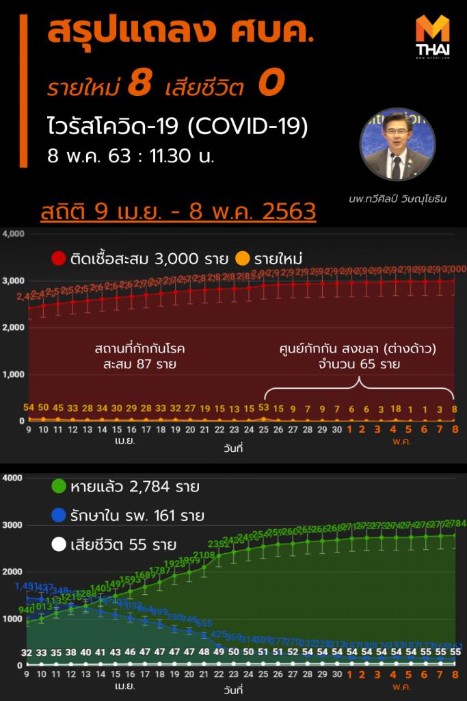 สรุปแถลงศบค. โควิด 19 ในไทย วันนี้ 8/05/2563   11.30 น.