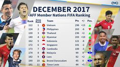 จัดอันดับโลก ทีมชาติไทย กระเตื้อง 2 อันดับ เวียดนาม พุ่ง13อันดับกลายเป็นเบอร์ 1 อาเซี่ยน