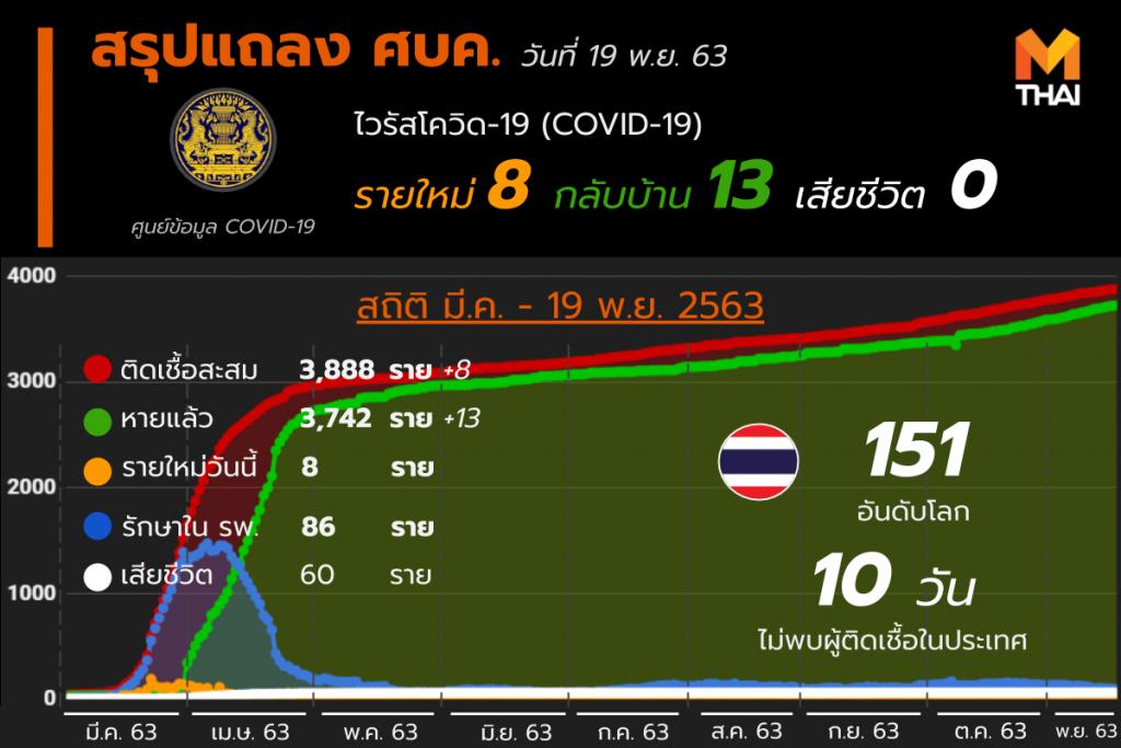 อัปเดต โควิด-19 ในไทย วันที่ 19 พ.ย. 63