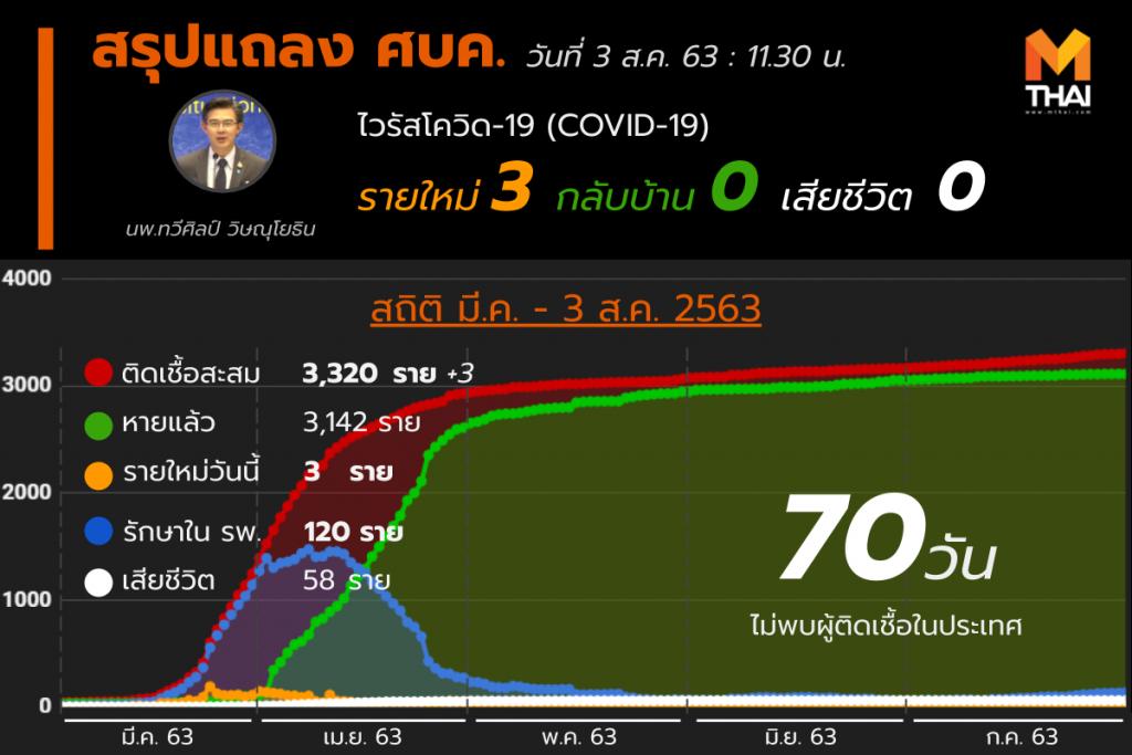 สรุปแถลงศบค. โควิด 19 ในไทย 3 ส.ค. 63