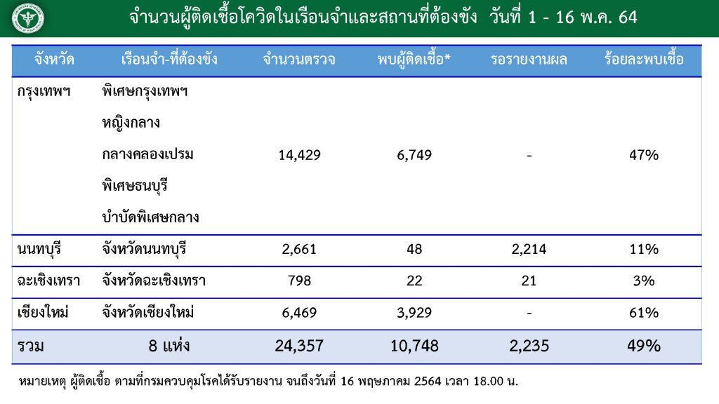 สรุปยอดผู้ติดเชื้อโควิด-19 ในเรือนจำ 8 แห่ง พบติดเชื้อ 10,748 ราย