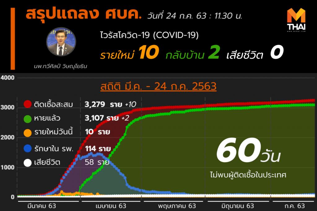 สรุปแถลงศบค. โควิด 19 ในไทย 24 ก.ค. 63
